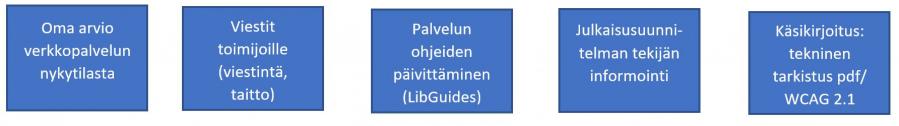 Oma arvio verkkopalvelun nykytilasta, viestit toimijoille (viestintä, taitto), palvelun ohjeiden päivittäminen (LibGuides), julkaisusuunnitelman tekijän informointi, käsikirjoitus: tekninen tarkistus pdf/WCAG 2.1