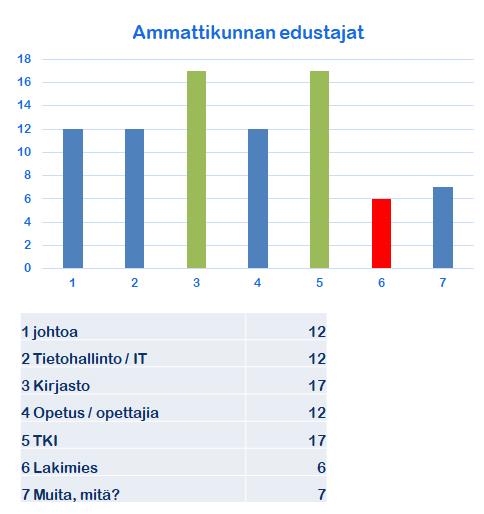 Kuvio 5. Avoimen TKI:n ja oppimisen tukipalvelujen toteuttamiseen osallistuvia ammattikuntia.