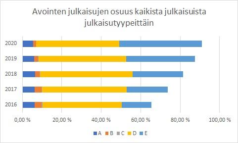 Kuvio 2. Suurin osa ammattikorkeakoulujen avoimista julkaisuista on ammatillisia ja yleistajuisia julkaisuja.