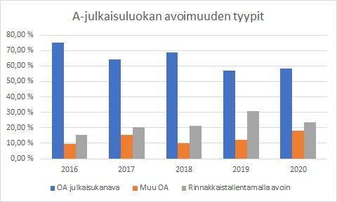 Kuvio 7. Rinnakkaistallentamalla on avattu noin 30 prosenttia avoimista julkaisuista A julkaisuluokissa vuonna 2019.