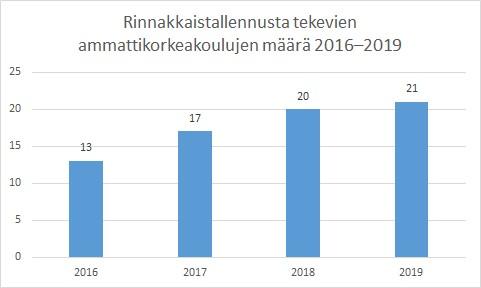 Kuvio 9. Ammattikorkeakoulujen mukaantulo rinnakkaistallentamiseen vuodesta 2016.