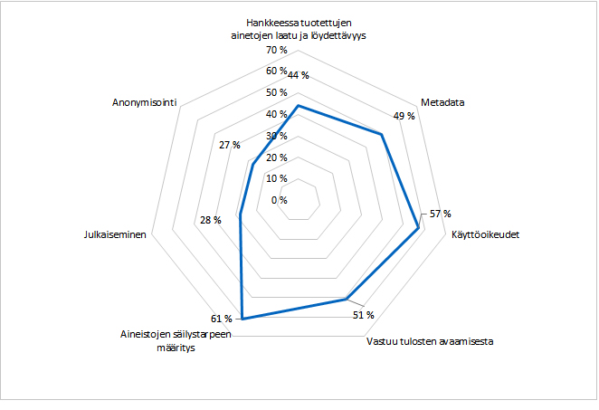 Kuvio 3. Osaamisvajeet TKI-hankkeen päätös- ja raportointivaiheessa.