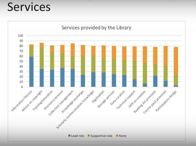 Kuva 2. Kirjaston palvelut avoimessa oppimisessa (Proudman 2020).