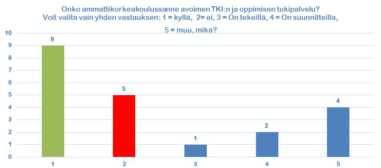 Kuvio 4. Avoimen TKI:n ja oppimisen tukipalvelujen saatavuus ammattikorkeakouluissa.