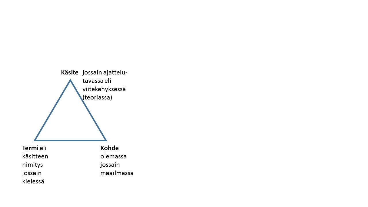 Kuva 1. Semanttinen kolmio.