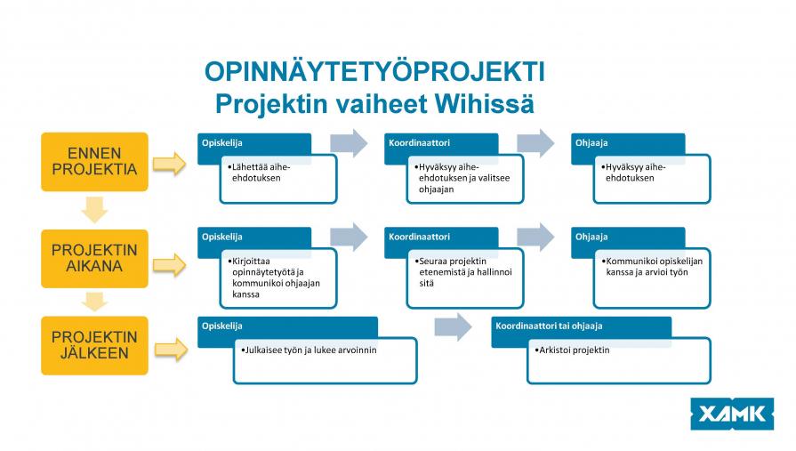 Kuva 1. Opinnäytetyöprojektin vaiheet Wihissä (Sanna Mäenpää).
