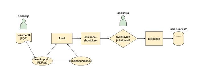 Kuva 2. Annifin prosessikaavio.