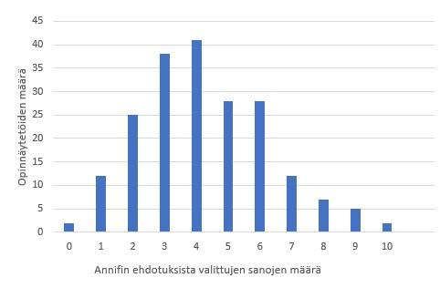 Kuva 3. Annifin ehdottamista termeistä opiskelijan kelpuuttamien sanojen määrä per opinnäytetyö.