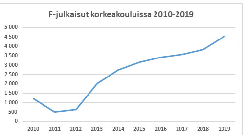 F Julkinen taiteellinen ja taideteollinen toiminta, https://vipunen.fi
