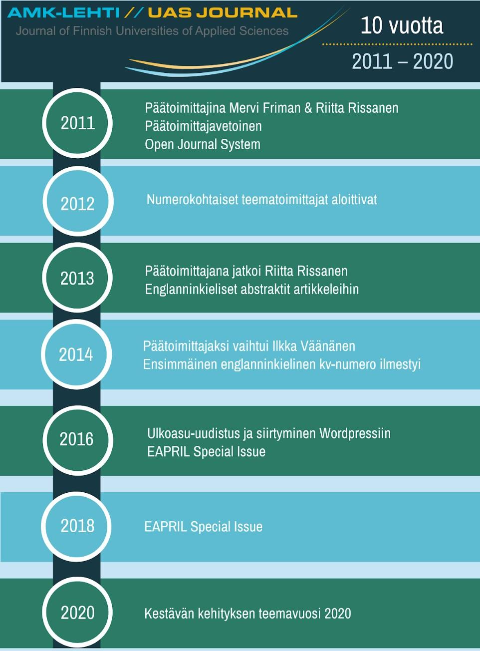 Kuvio 1. Taitekohtia UAS Journalin 10-vuotistaipaleelta (Kuva: Lamberg 2020).