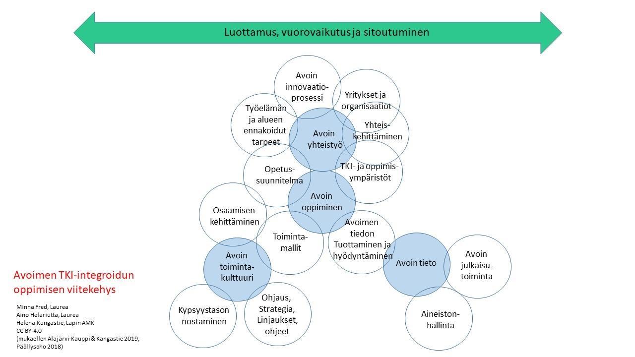 Kuva 1. Avoimen TKI-integroidun oppimisen viitekehys. (Fred, Helariutta ja Kangastie 2019 mukaellen Päällysaho 2018; mukaellen Alajärvi-Kauppi ja Kangastie 2019)