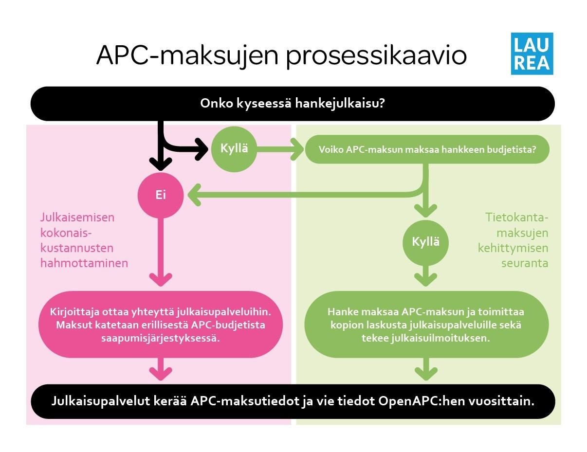 Kuvio 1. Laurean APC-maksujen prosessikaavio (Kuvio: Anna Laakkonen & Maija Merimaa).