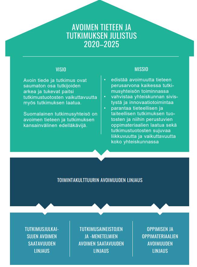 Kuva: Avoimen tieteen ja tutkimuksen julistus 2020-2025