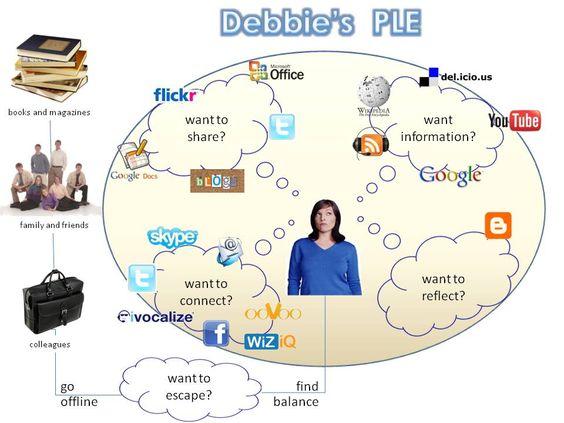 Kuva: Debbie Kroeger:  http://rethinkinglearning.blogspot.fi/2010/12/my-personal-learning-environment-as-i.html