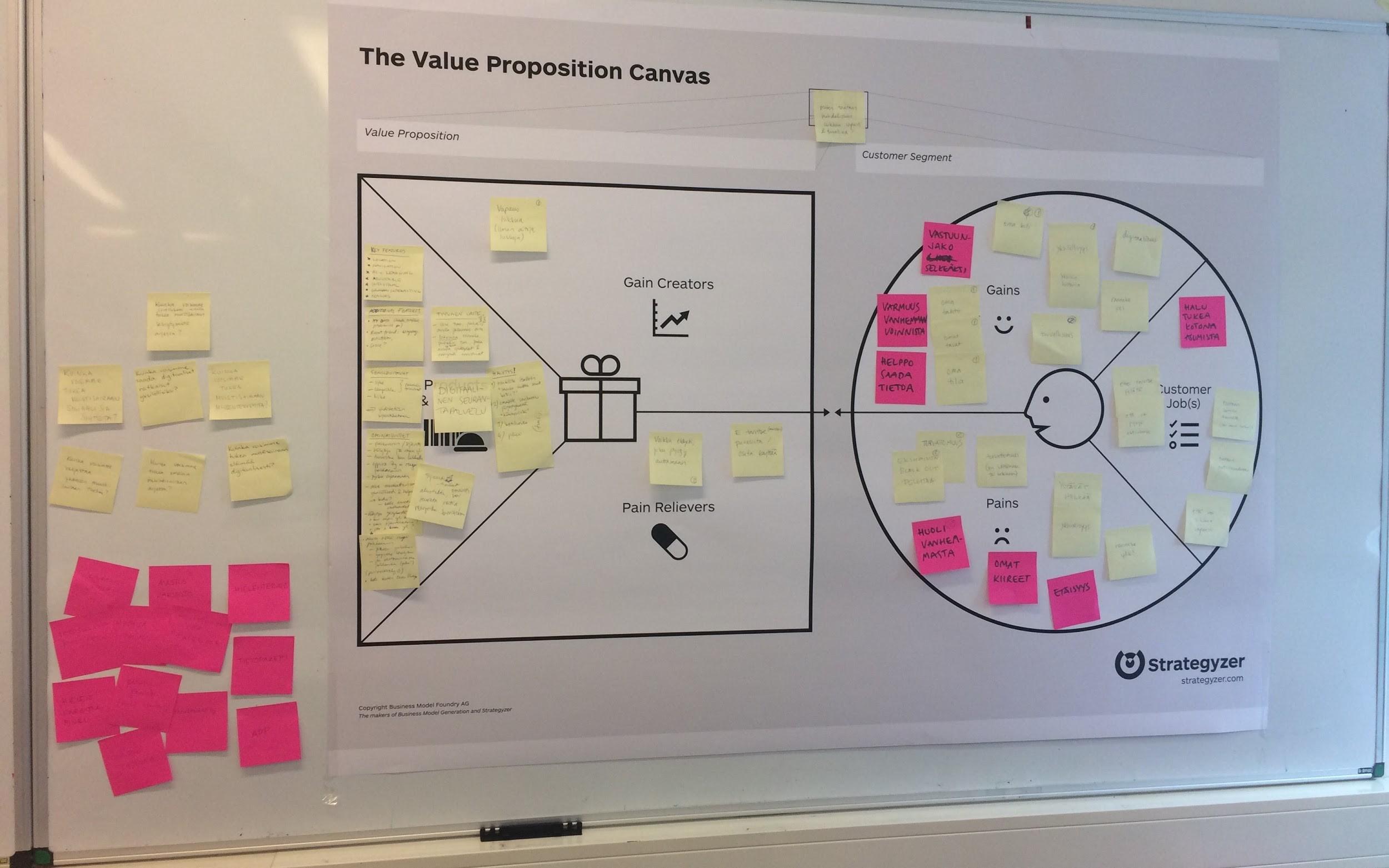 Kuva 1. The Value Proposition Canvas, kurssilla sovellettiin erilaisia liiketoimintasuunnittelun menetelmiä.
