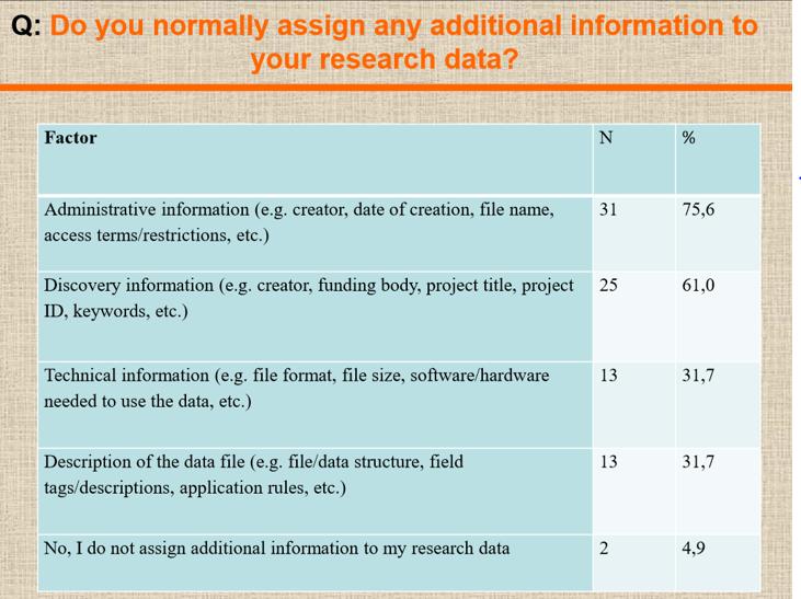 Kuva 1. Metatiedon lisääminen tutkimusaineistoon Bulgariassa. T. Todorova, R. Krasteva & E. Tsvetkova: Data literacy survey implementation at ULSIT