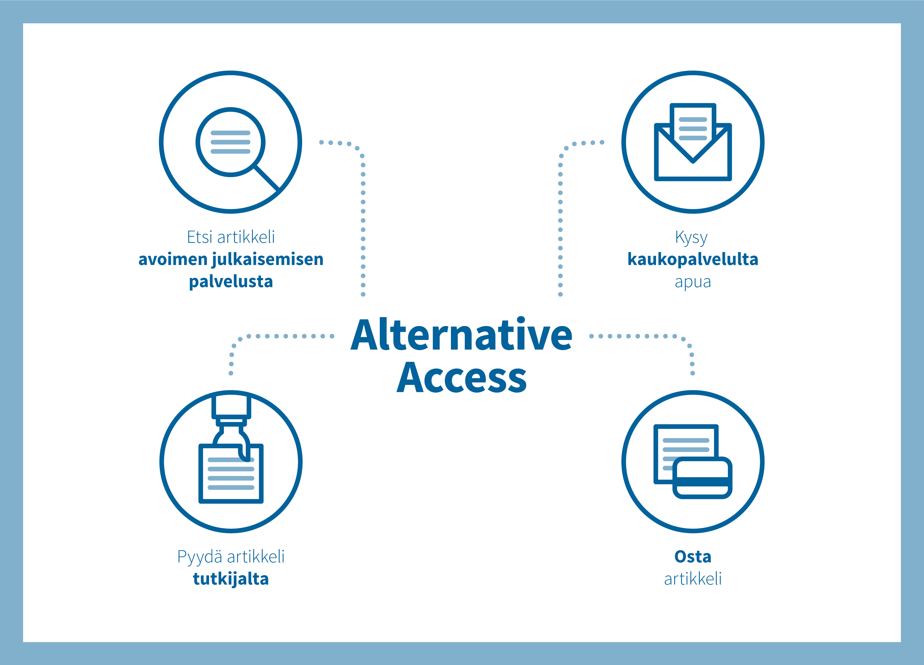 Alternative Access (Visuaalinen toteutus: Kilda Creative / Kaskas Media)
