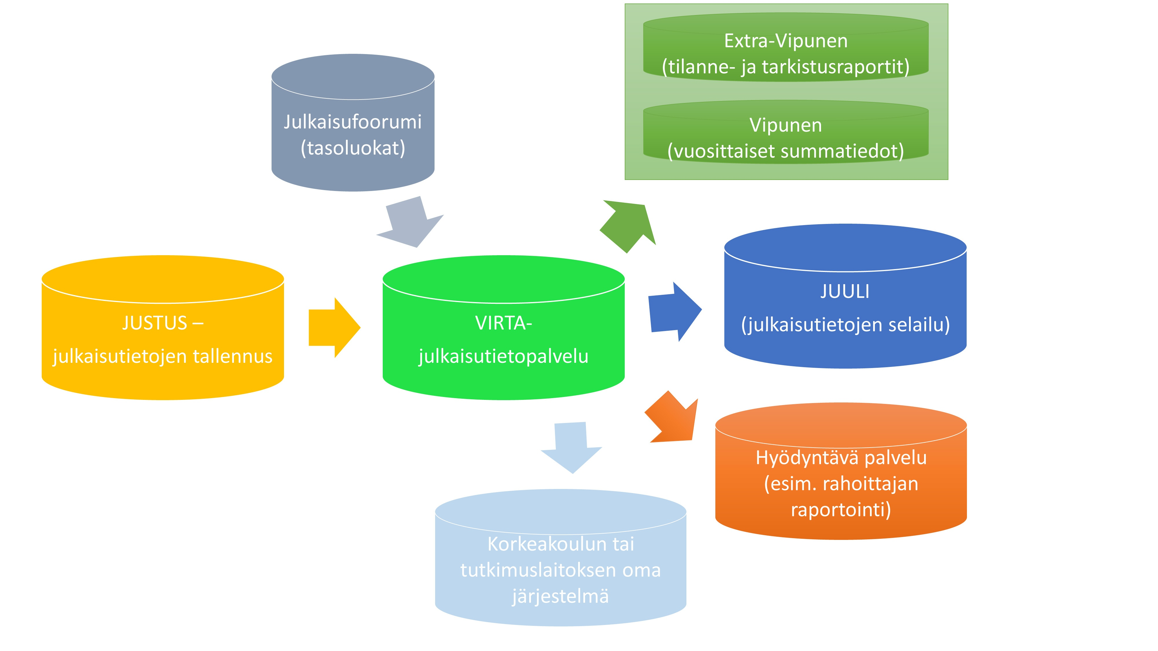 CSC:n kaavio Justus palvelun yhteydestä Virtaan ja Vipuseen.