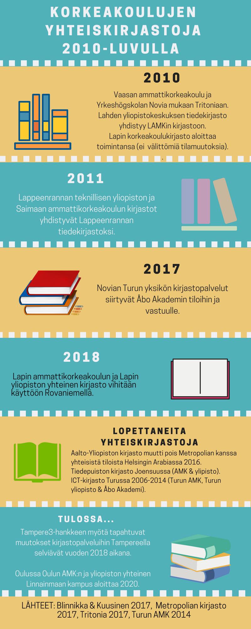 Korkeakoulujen välisen yhteiskirjastotoiminnan virstanpylväitä 2010-luvulla.