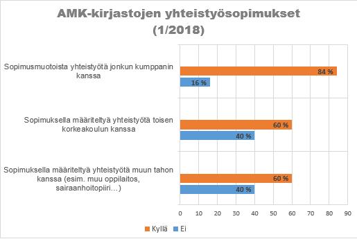 AMK-kirjastojen erilaisia yhteistyötahoja. Tilanne tammikuussa 2018.