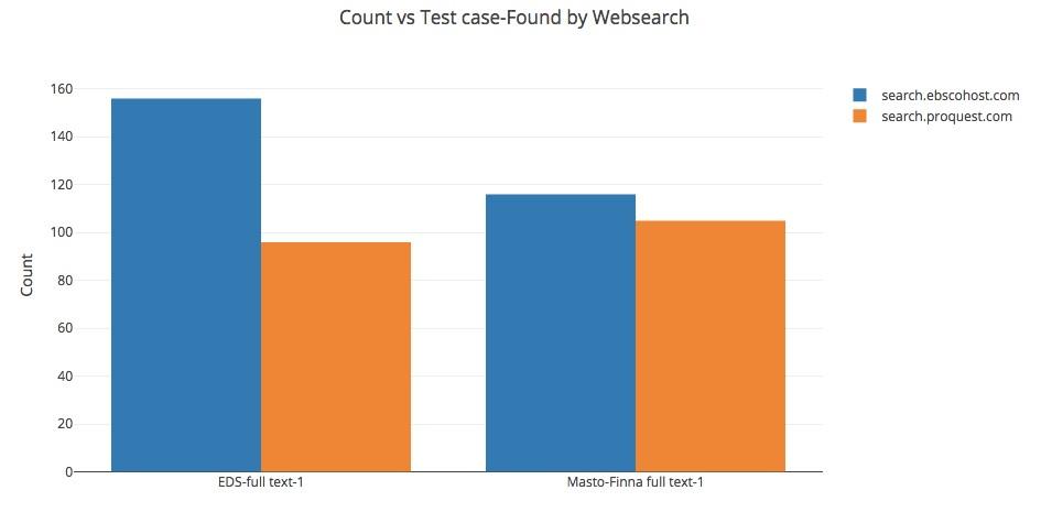 Kuva 4: Kokotekstiartikkeleiden ja kirjojen löydettävyys keskitetyistä hakuindekseistä (kpl, max. 80)