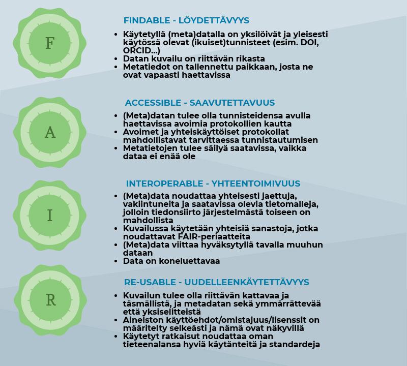 FAIR-periaatteet lyhyesti. Kuva: CC-BY 4.0 Terhi Kaipainen.