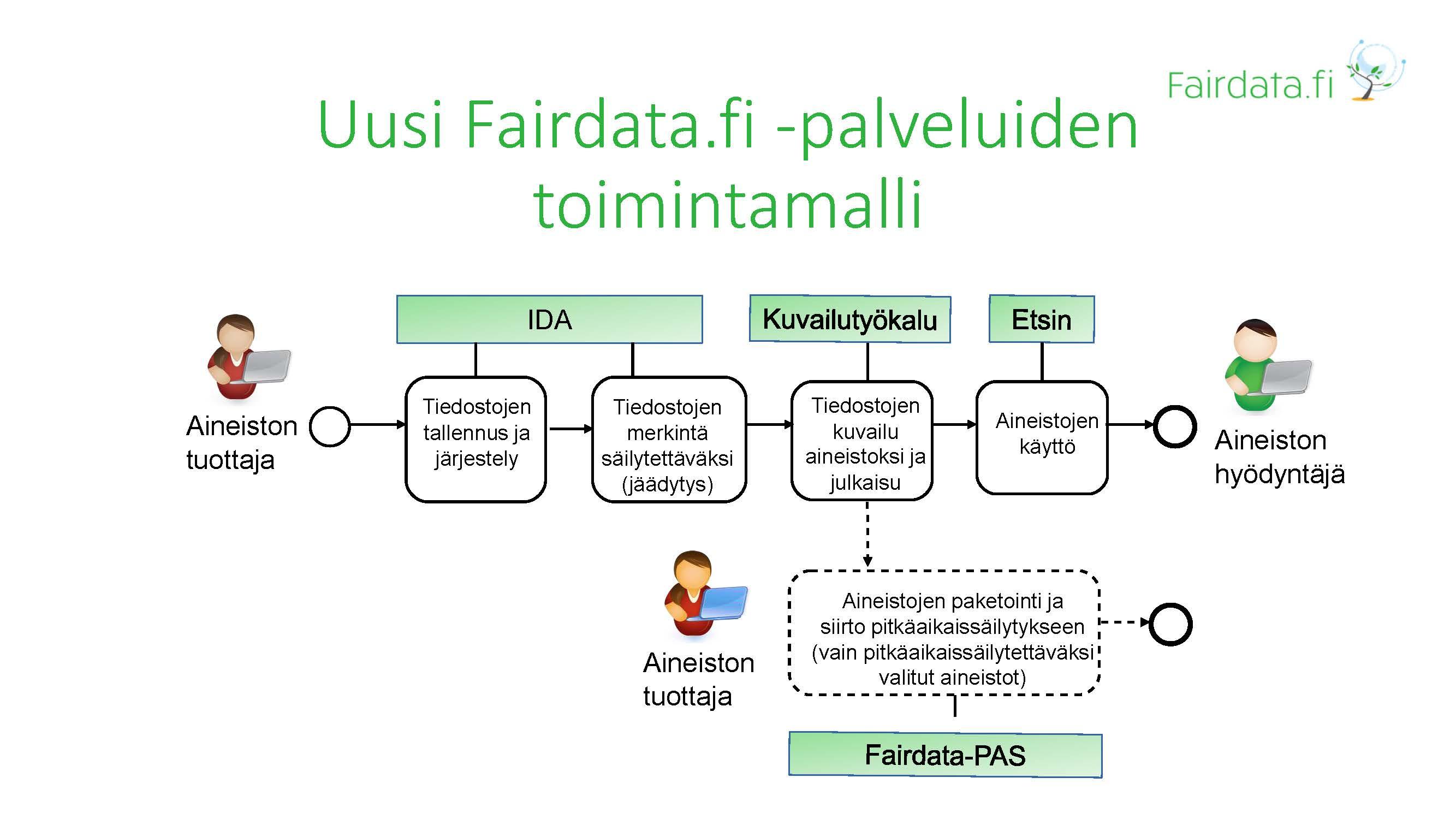 Fairdata.fi -palveluiden toimintamalli.