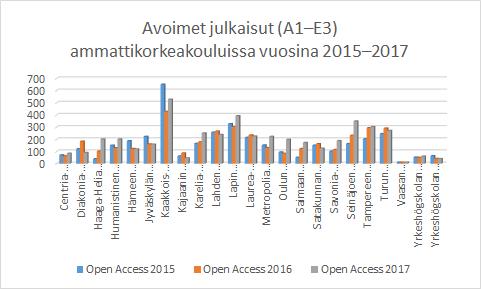 Kuva 4. Ammattikorkeakoulujen avoimuuden kehitys vuosina 2015-2017.