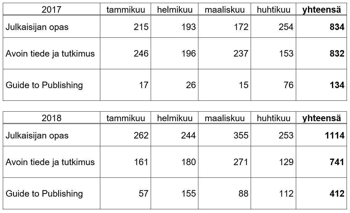 Taulukko 1. Oppaiden käyttölukujen vertailua ensimmäiseltä vuosikolmannekselta