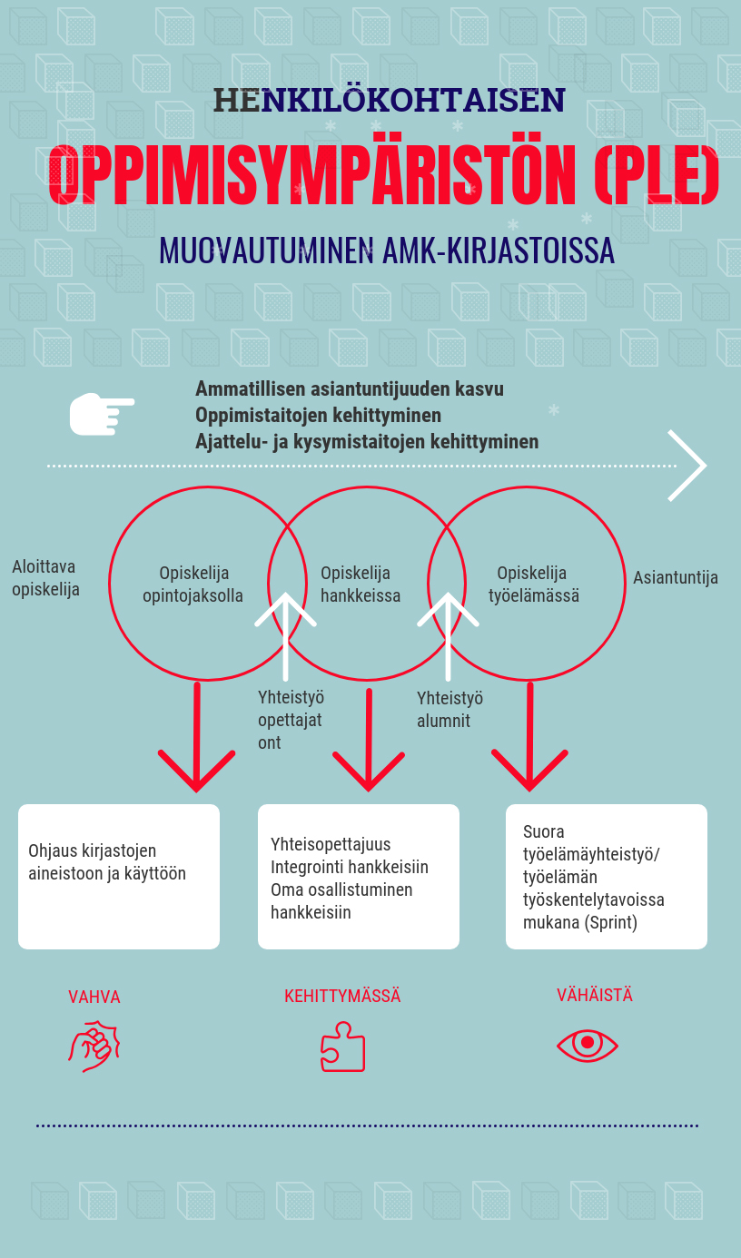 Henkilökohtaisen oppimisympäristön muotoutuminen amk-kirjastoissa (Puttonen et al 2018)