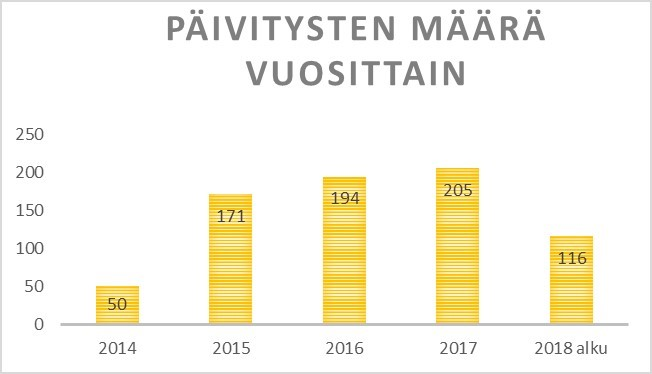 Päivitysten määrä vuosittain Karelian kirjastossa