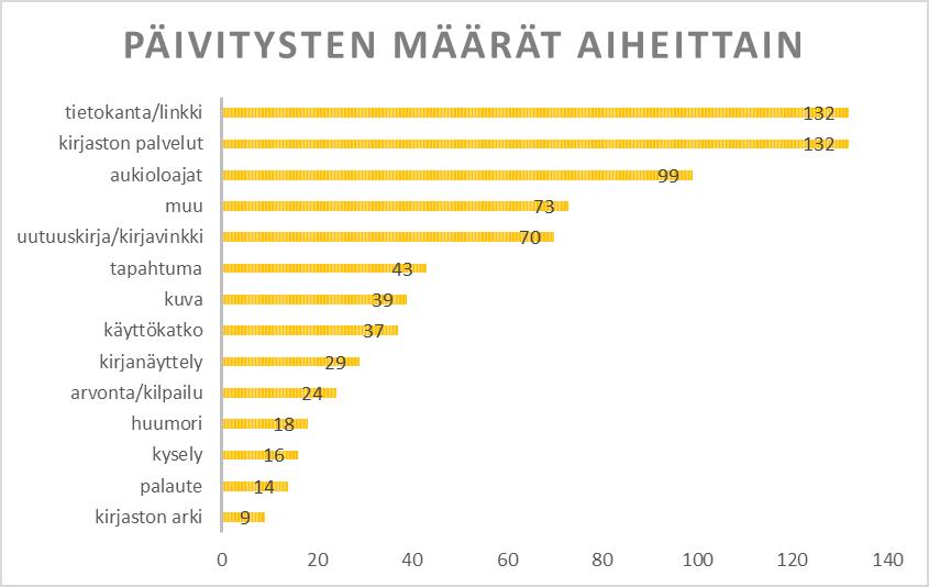 Karelian kirjaston päivitysten määrät aiheittain