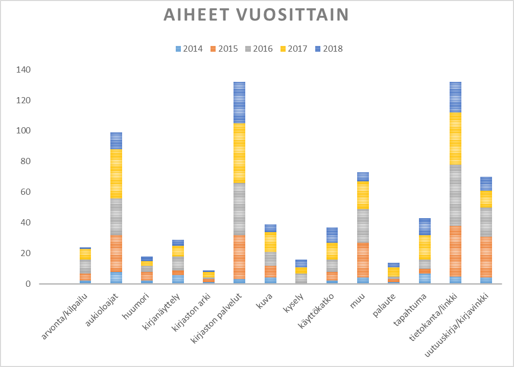 Karelian kirjaston aiheet vuosittain