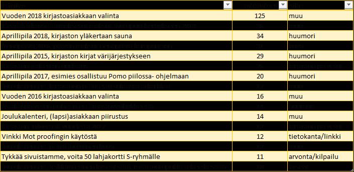 Karelian kirjaston suosituimmat Facebook-päivitykset