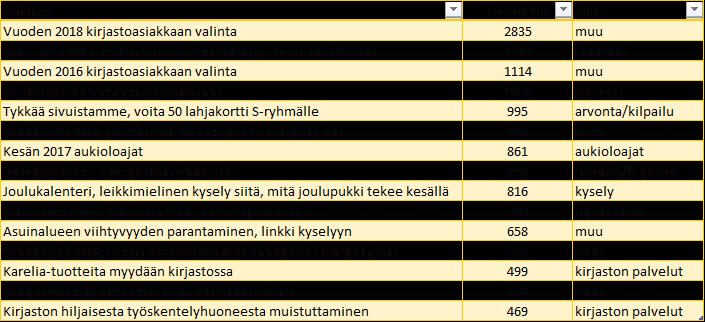 Karelian kirjaston eniten tavoittaneet päivitykset