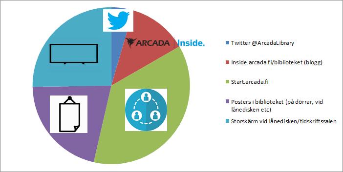 Diagram 3. Vilka informationskanaler tycker du att biblioteket borde använda för sin information? (Du kan välja flera alternativ och ge egna förslag)