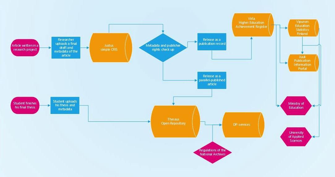 Kaaviokuva Theseuksen prosesseista.