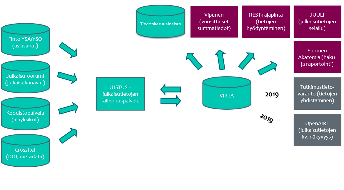 Justuksesta ammattikorkeakoulujen julkaisujen metadata siirtyy Virtaan ja sieltä eteenpäin metatietovarantoon, Vipuseen, Juuliin, Suomen Akatemialle ja OpenAIREen.