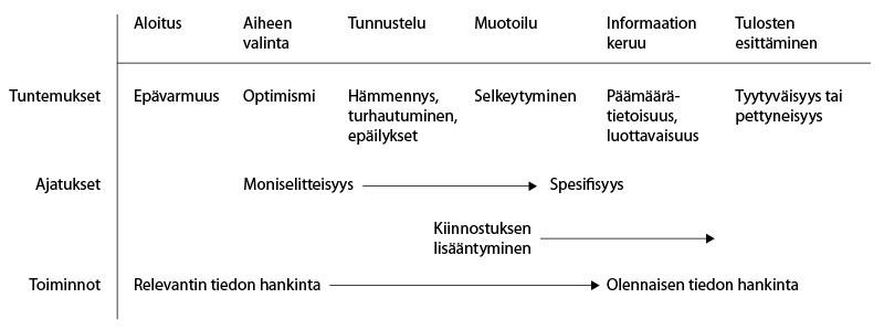 KUVIO 1. Tiedonhankintaprosessi (Kulthau 2004, käännös Haasio & Savolainen / Internetix).