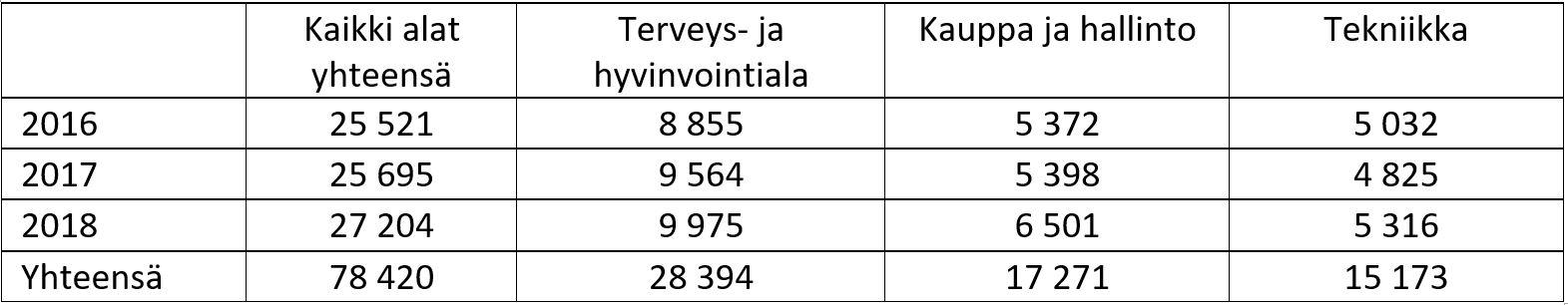 TAULUKKO 1. Yhteensä ammattikorkeakouluissa tehtyjen sekä kolmen suurimman koulutusalan opinnäytetöiden lukumäärät vuosina 2016-2018.