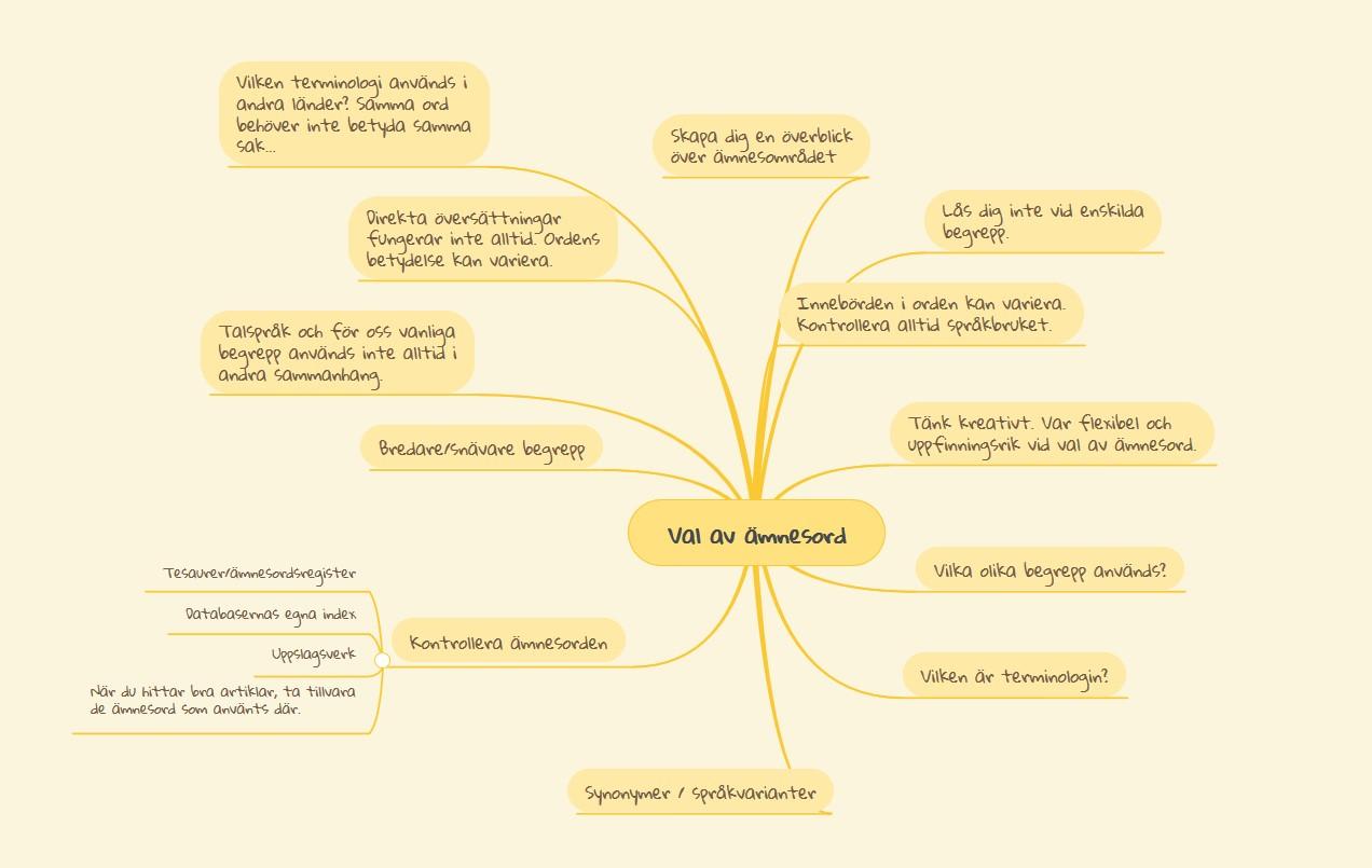 Tankekarta/MindMap över ämnesord, gjord i programmet MindMeister.